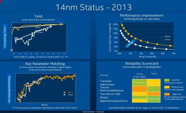 2013 war die Ausbeute von Broadwell noch zu gering, aber....  (Folie: Intel)