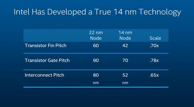 Alles breiter als 14 Nanometer (Folie: Intel)