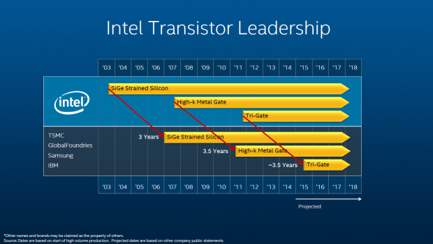 Immer drei Jahre schneller (Folie: Intel)