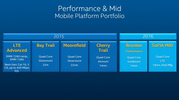 Roadmap für Notebooks, 2-in-1-Geräte, Tablets und Smartphones (Bild: Intel)