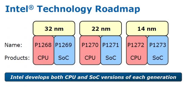 Fertigungspozesse im Überblick (Bild: Intel)