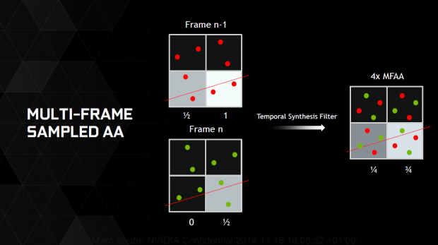 Multi-Frame Sampled Anti-Aliasing (Bild: Nvidia)