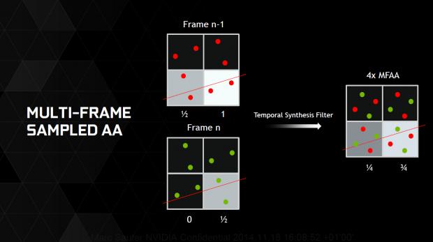 Multi-Frame Sampled Anti-Aliasing (Bild: Nvidia)