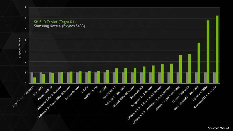 ARM-SoCs: Samsung und Nvidia streiten um Benchmarks von K1 und Exynos - Nvidias umstrittene Benchmarks (Bild: Nvidia)