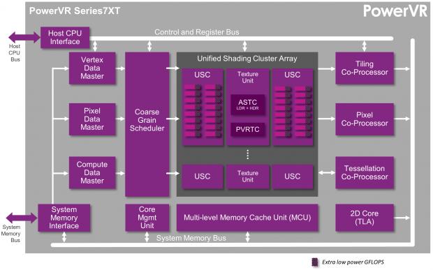 Blockdiagramm der PowerVR 7XT (Bild: Img Tech)