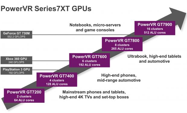 PowerVR 7XT im Überblick (Bild: Img Tech)