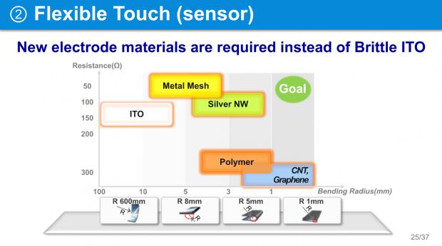 Nanodrähte aus Silber für biegsame Displays. (Bilder: SDC)