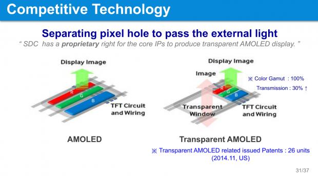 Struktur transparenter Amoleds. (Bilder: SDC)
