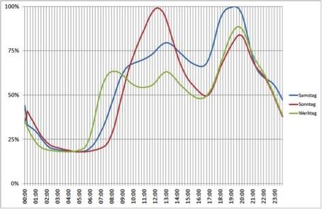 Normiertes Lastprofil der Stromnutzung in deutschen Haushalten (Bild: Verband der Elektrizitätswirtschaft)