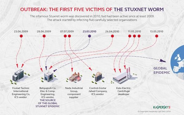 Die Verbreitung von Stuxnet in den Jahren 2009 und 2010 laut Kaspersky. (Fotos: Kasperky Lab)
