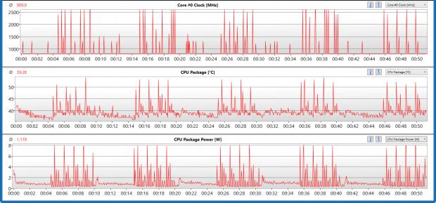 CPU-Takt, Temperatur und Leistungsaufnahme des Core M während 50 Minuten im Productivity-Test  (Screenshot: Golem.de)