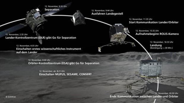 Philaes Abstieg auf den Kometen Tschurjumow-Gerasimenko (Bild: DLR)