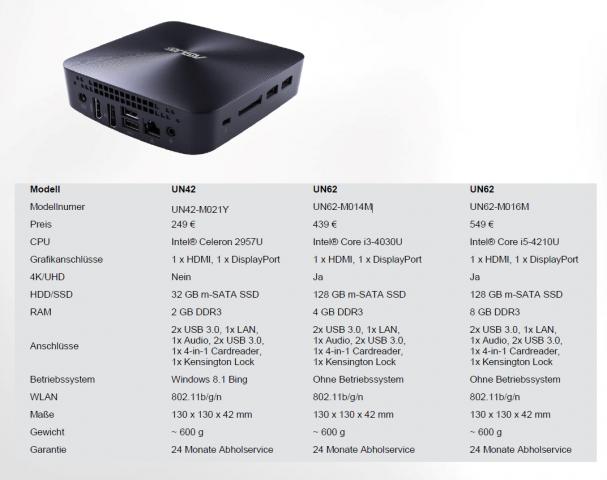 Ausstattung der Vivo-Mini-PCs (Tabelle: Asus)
