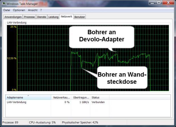 Die Filter des Adapters helfen gegen eine alte Bohrmaschine nur wenig. (Grafik: Golem.de)