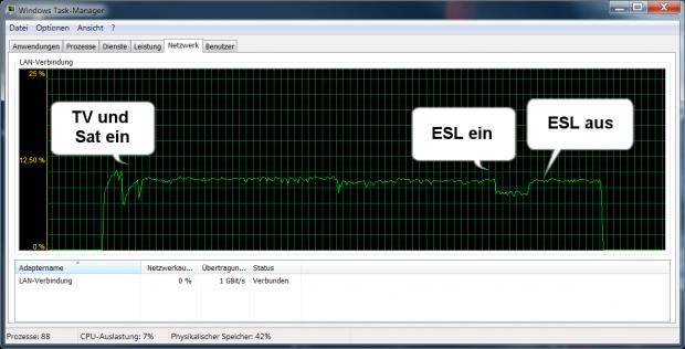 Typischer Verlauf bei Störern im Stromnetz über sieben Minuten (Grafik: Golem.de)