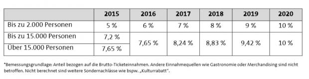 Die umstrittenen Tarife für Konzerte (Tabelle: Gema/Screenshot: Golem.de)