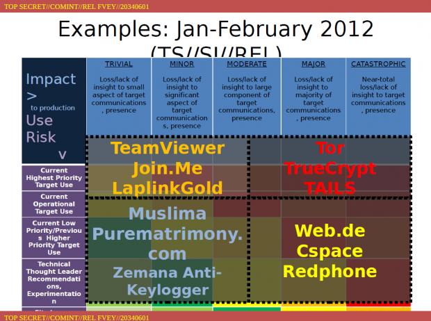 CSPace durch das Tor-Netz kann die NSA kaum knacken. (Folie: Spiegel/Screenshot: Golem.de)