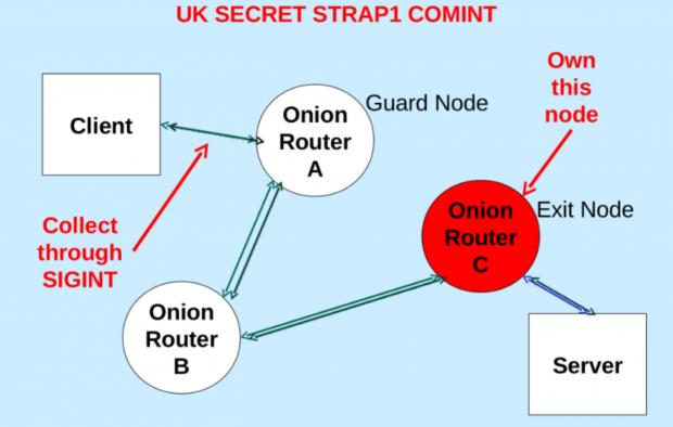 An zwei Punkten greift der GCHQ Tor an. (Folie: Spiegel/Screenshot: Golem.de)