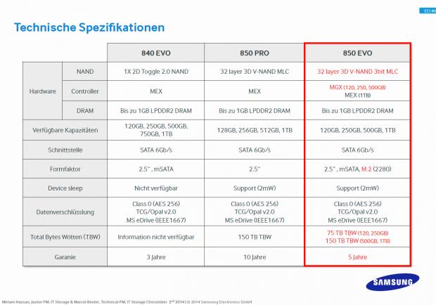 Unterschiede von Samsungs SSD-Serien (Folien: Samsung)