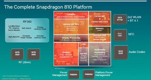 Blockdiagramm des Snapdragon 810 (Bild: Qualcomm)