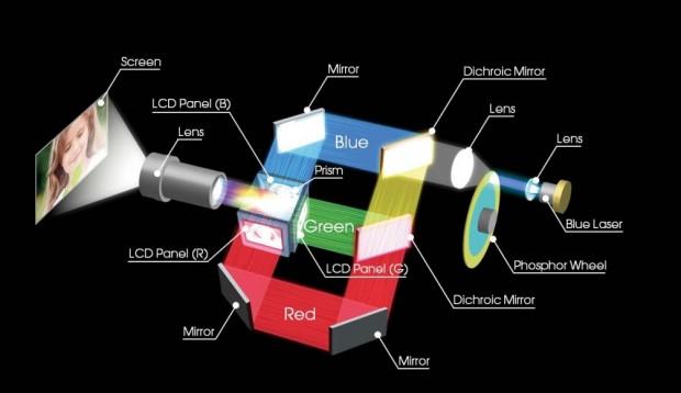 Sonys 3-LCD-Laserprojektorsystem (Bild: Sony)