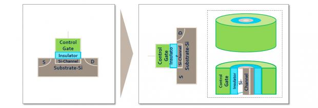 Aus planaren Zellen werden mit 3D-NAND-Flash gestapelte Zylinder. (Bild: Samsung)
