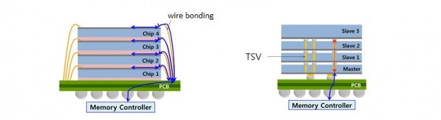 Wire Bonding und Through Silicon Vias (Bild: AMD)