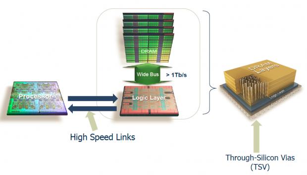 Aufbau und Verbindung eines Hybrid Memory Cube (Bild: Micron)