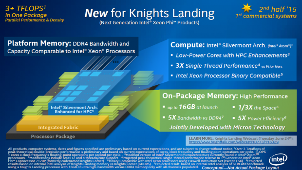 Knights Landing bietet 16 GByte HMC-Speicher mit 480 GByte/s. (Bild: Intel)