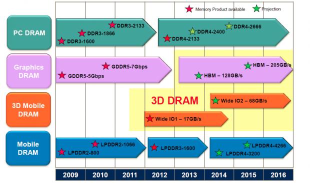 (LP)DDR4 und Stapelspeicher gehört die Zukunft. (Bild: Jedec)
