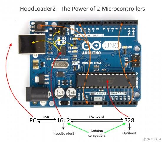 Der Arduino mit der Kraft der zwei Kerne (Abbildung: Nico Hood)