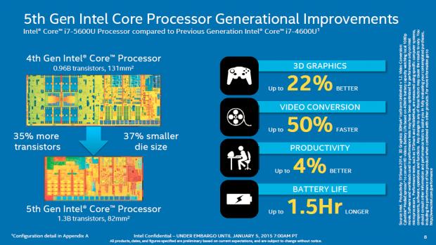 Broadwell-U ist kleiner, sparsamer und schneller als Haswell-U. (Bild: Intel)