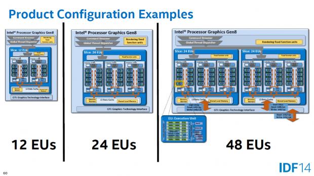 Je nach Broadwell-Modell verfügt die Grafikeinheit über 12, 24 oder 48 Shader-Blöcke. (Bild: Intel)