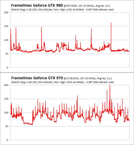 Frametimes einer GTX 980 @ GTX 970 und einer echten GTX 970. Weniger Millisekunden und gleichmäßigere Zeiten sind besser! (Bild: PCGH)