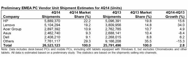 In Europa wächst Lenovo besonders stark. (Tabelle: Gartner/Screenshot: Golem.de)