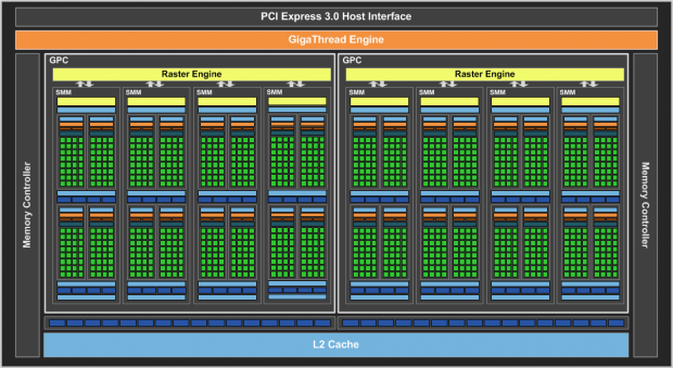 Blockdiagramm der Geforce GTX 960 (Bild: Nvidia)
