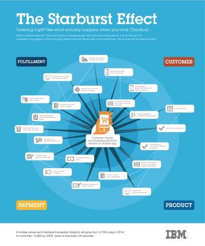 Was beim Onlinekauf alles passiert. (Bild: IBM)