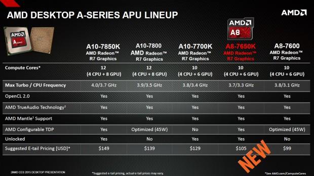 Kaveri A8-7650K (Bild: AMD)