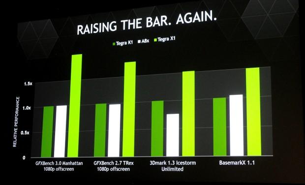 Schneller als Apples A8x - aber eben nicht für Tablets