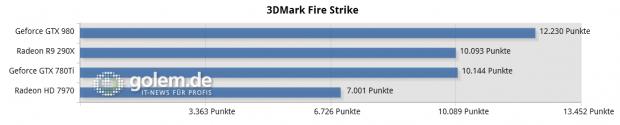 Core i7-5960X, 16 GByte DDR4-2400, Gesamtpunkte