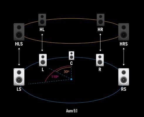 Auro verwendete für die Pressedemo das kleinste System mit einem 9.1-Setup. (Bild: Auro Technologies)