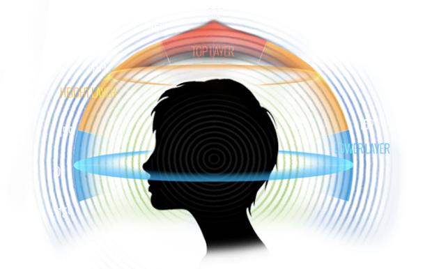 Die unterschiedlichen Schichten des Auro-Tonsystems. (Bild: Auro Technologies)