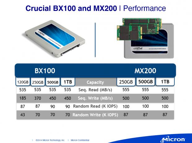Die kleinen BX100 sind viel langsamer. (Folien: Micron)