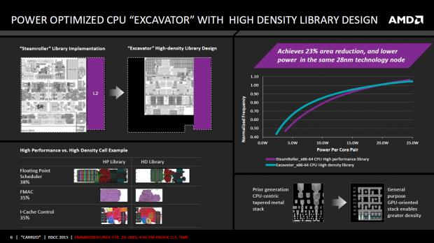 Details zu Carrizo auf der ISSCC 2015 (Bild: AMD)