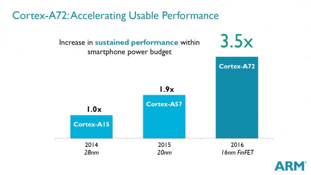 Der Cortex A72 soll doppelt so schnell sein wie der Cortex A57. (Bild: ARM)