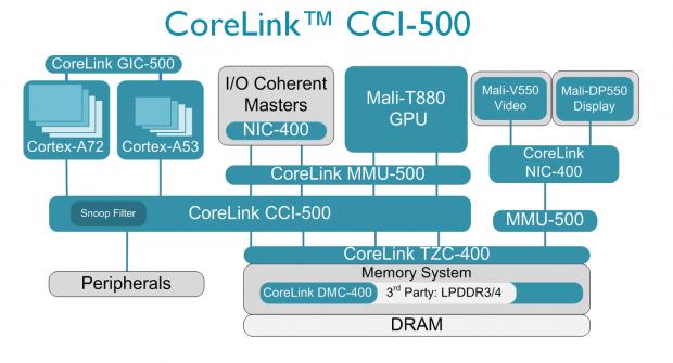 Blockdiagramm des CCI-500 (Bild: ARM)