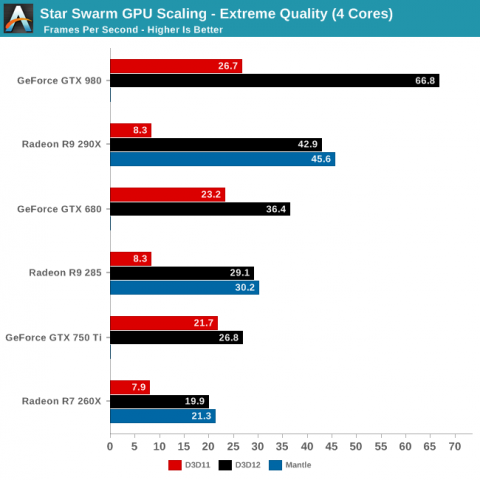 Bilder pro Sekunde - DX12 gegen DX11 gegen Mantle (Bild: Anandtech)