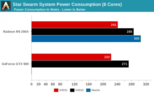 Leistungsaufnahme komplettes System - DX12 gegen DX11 gegen Mantle (Bild: Anandtech)