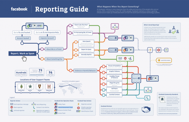 Facebooks Reporting Guide (Bild: Facebook)