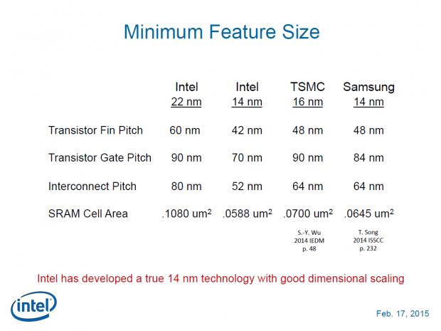Vergleich der Transistor- und Interconnect-Abstände; bei Samsung ist 14 nm LPE statt LPP und bei TSMC 16FF statt 16FF+ angegeben. (Bild: Intel)